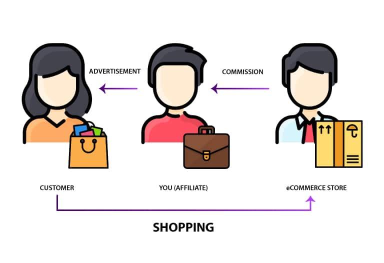 ¿Qué es el marketing de afiliados? Todo en 5 minutos