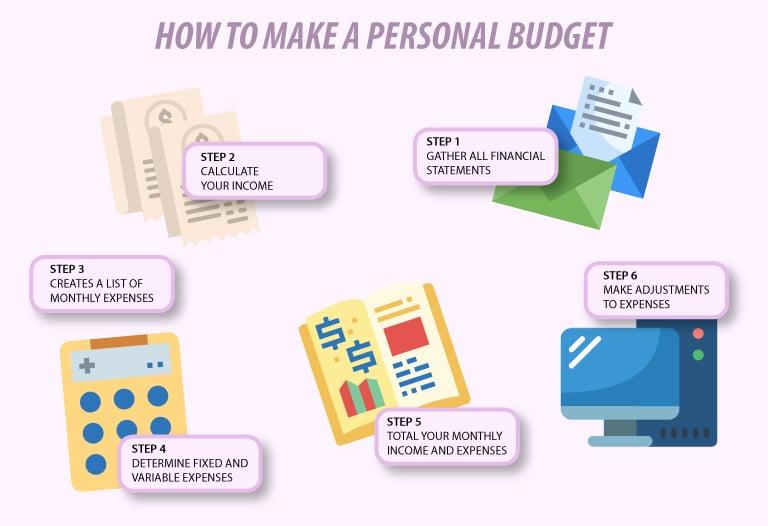 ¿Qué es un presupuesto y cómo hacerlo en 5 pasos?
